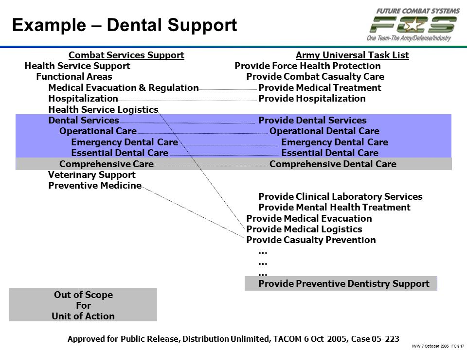 Example – Dental Support