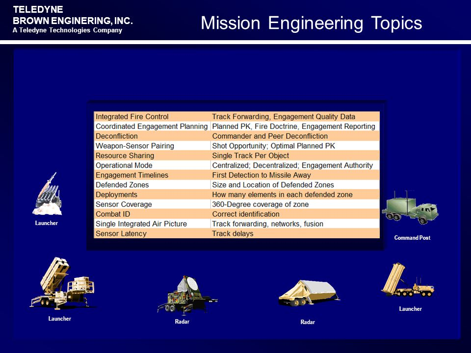 Mission Engineering Topics