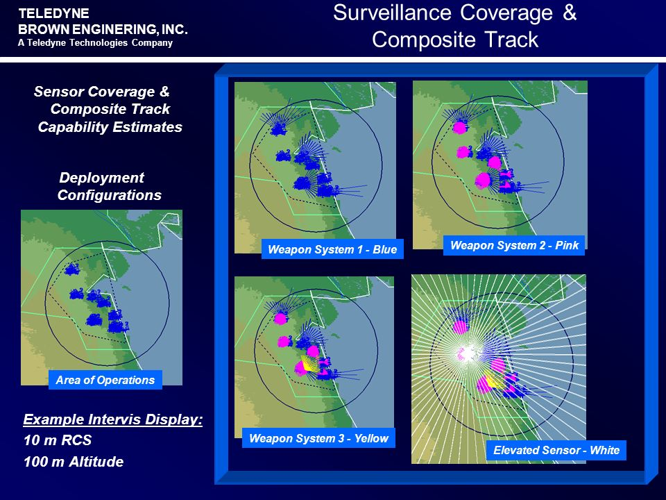 Surveillance Coverage & Composite Track