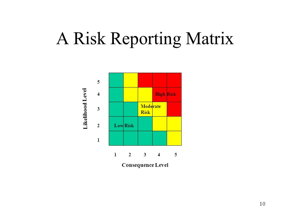 A Risk Reporting Matrix
