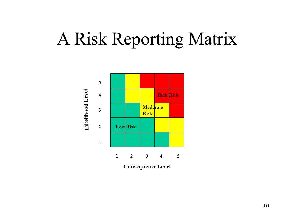 A Risk Reporting Matrix