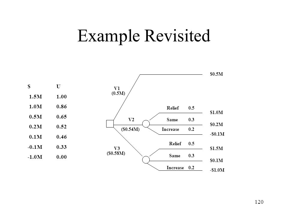 Example Revisited $ U 1.5M 1.00 1.0M 0.86 0.5M 0.65 0.2M 0.52