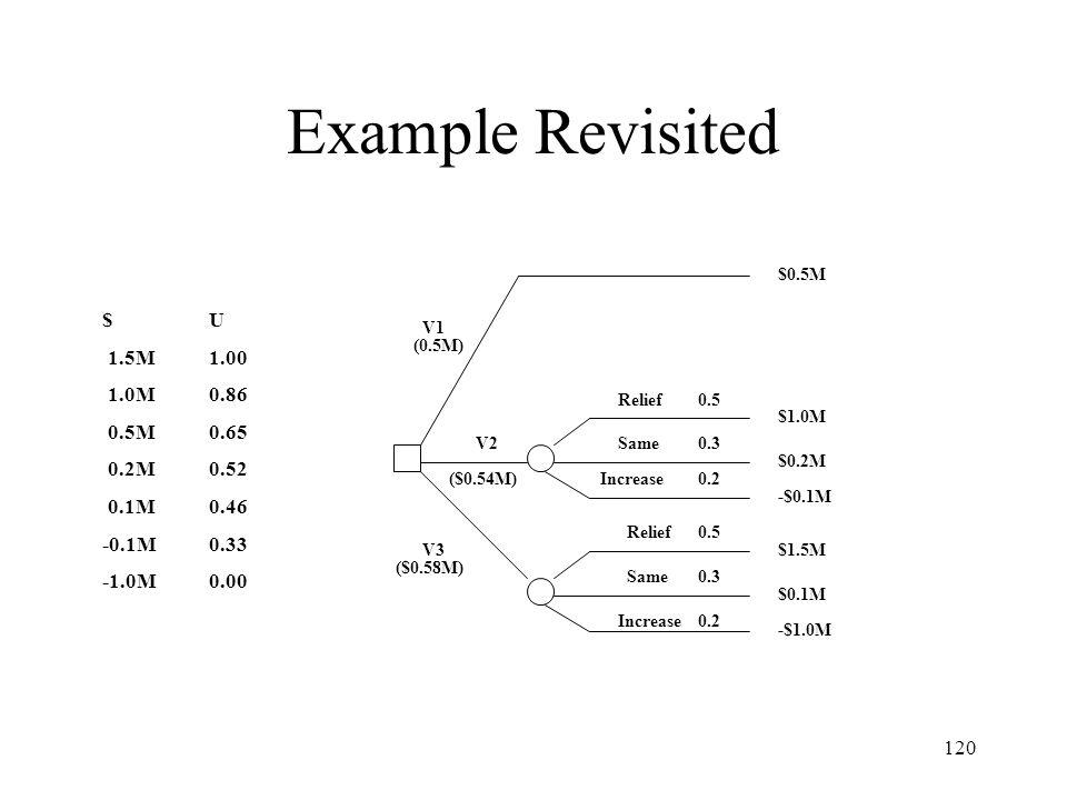 Example Revisited $ U 1.5M 1.00 1.0M 0.86 0.5M 0.65 0.2M 0.52