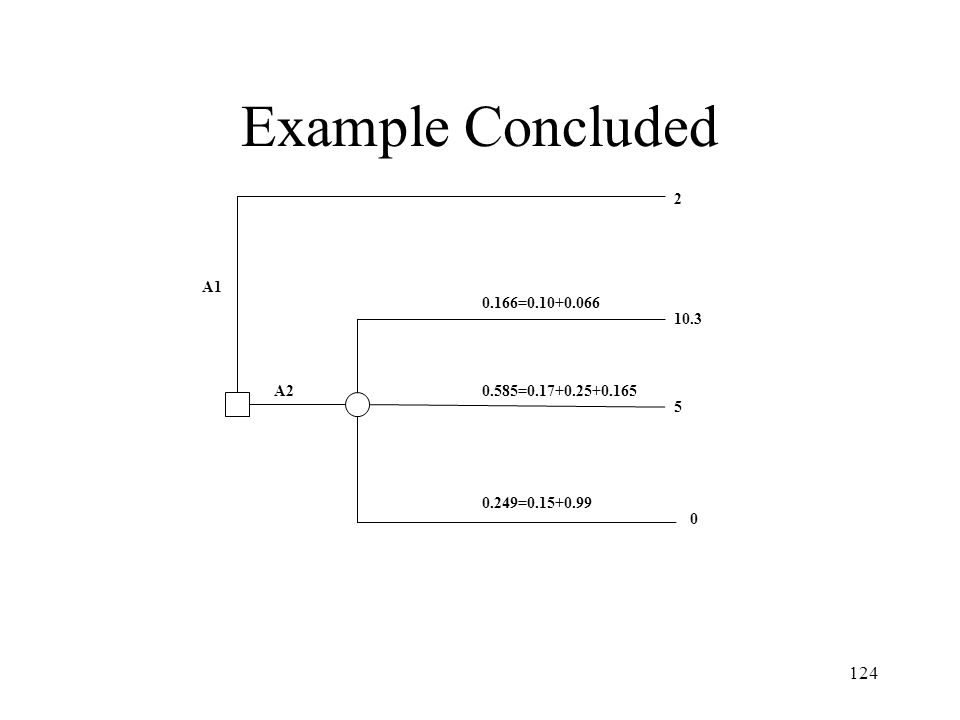 Example Concluded 2 A1 0.166=0.10+0.066 10.3 A2 0.585=0.17+0.25+0.165