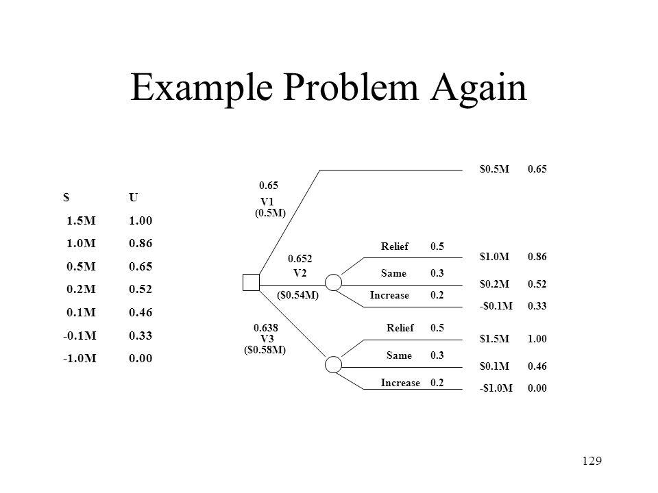 Example Problem Again $ U 1.5M 1.00 1.0M 0.86 0.5M 0.65 0.2M 0.52
