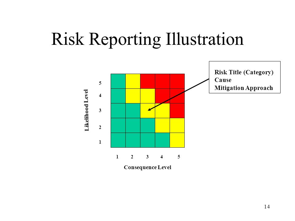 Risk Reporting Illustration