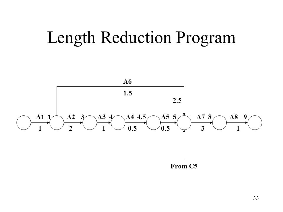 Length Reduction Program