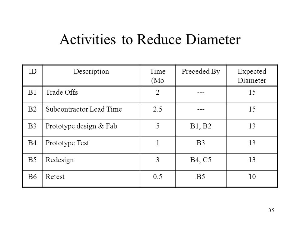 Activities to Reduce Diameter