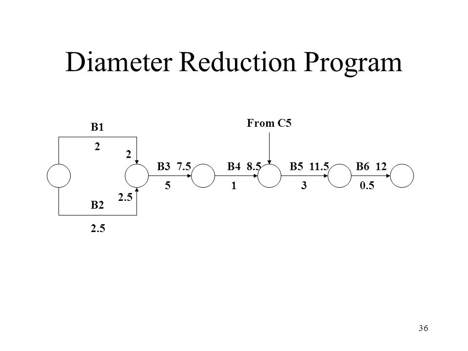 Diameter Reduction Program