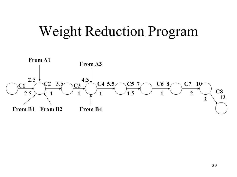 Weight Reduction Program