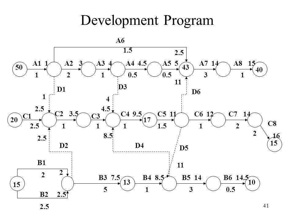 Development Program A6 1.5 2.5 A1 1 A2 3 A3 4 A4 4.5 A5 5 A7 14 A8 15