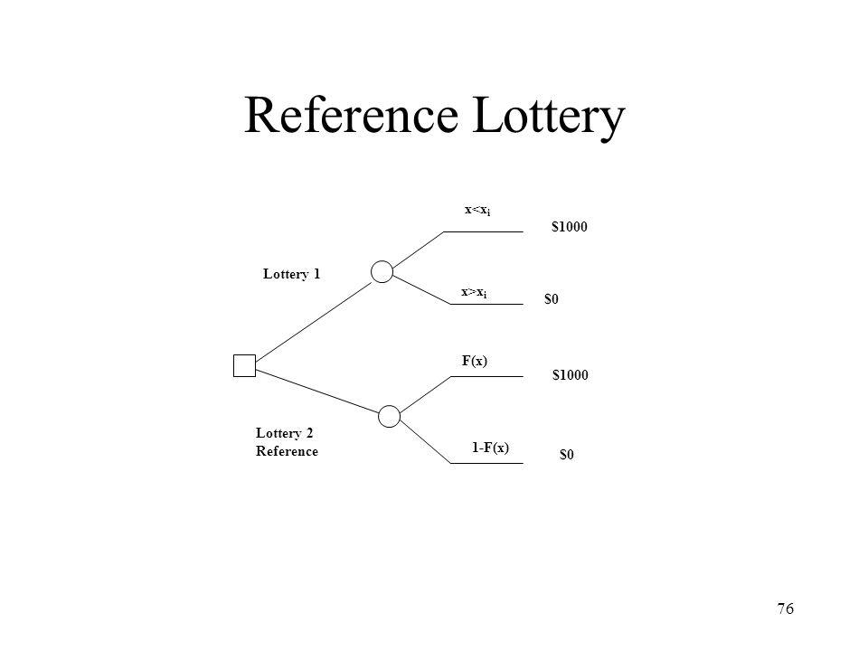 Reference Lottery x<xi $1000 Lottery 1 x>xi $0 F(x) $1000