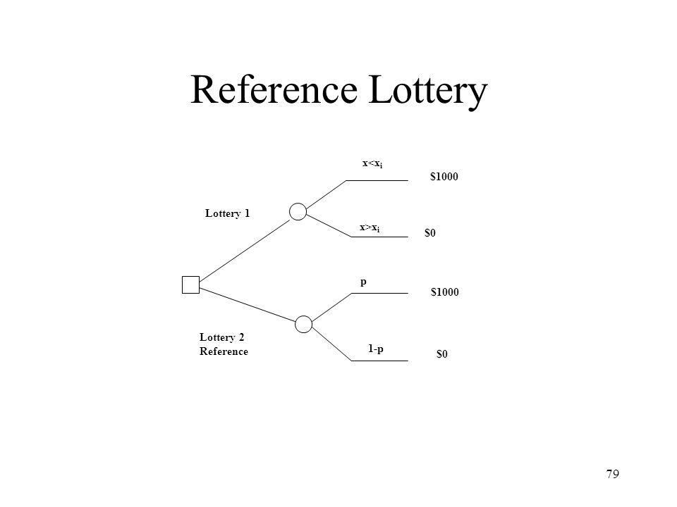 Reference Lottery x<xi $1000 Lottery 1 x>xi $0 p $1000 Lottery 2