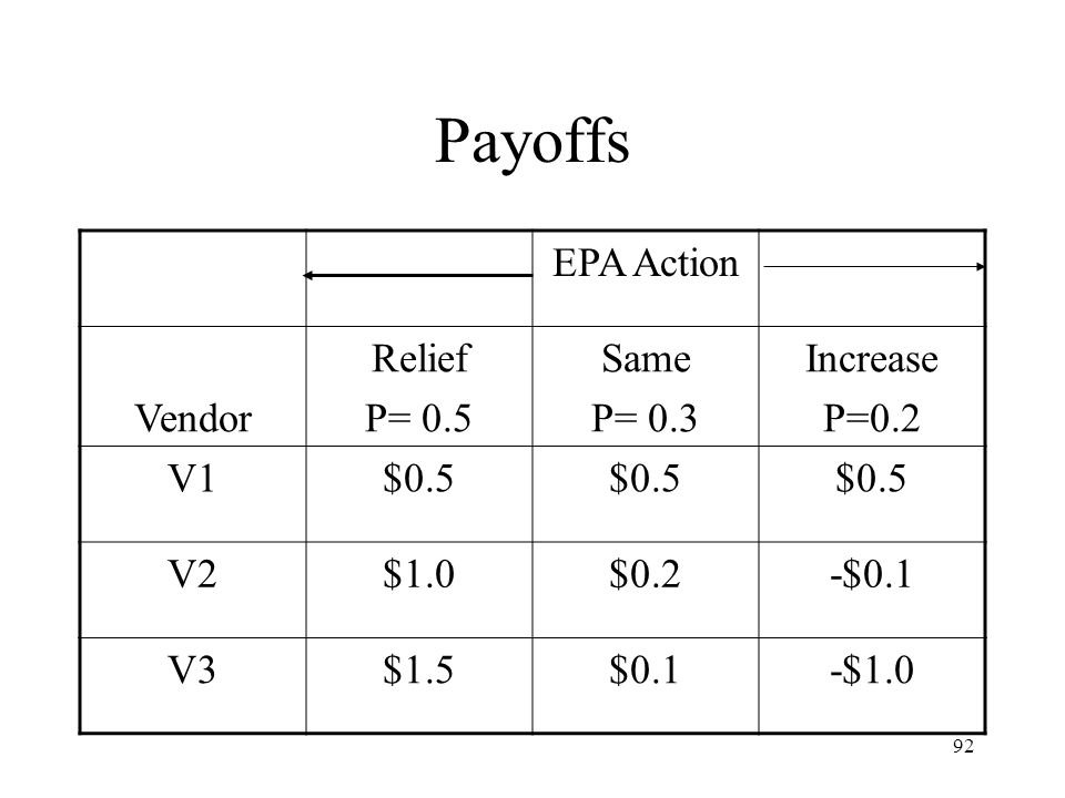 Payoffs EPA Action Vendor Relief P= 0.5 Same P= 0.3 Increase P=0.2 V1