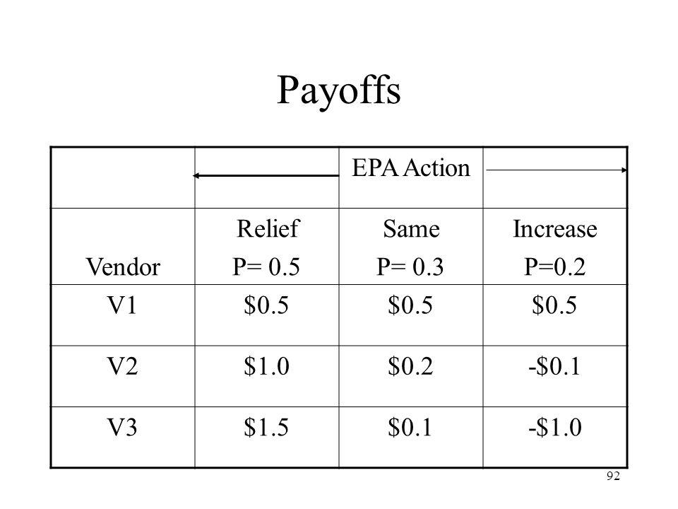 Payoffs EPA Action Vendor Relief P= 0.5 Same P= 0.3 Increase P=0.2 V1