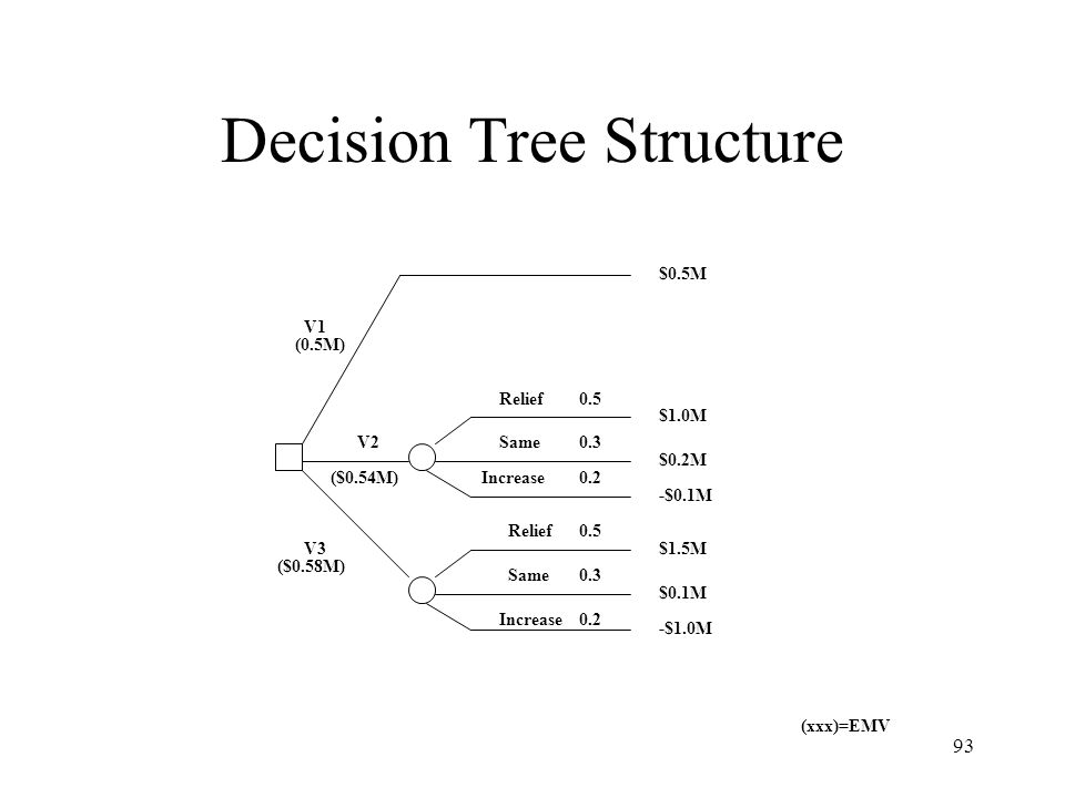 Decision Tree Structure