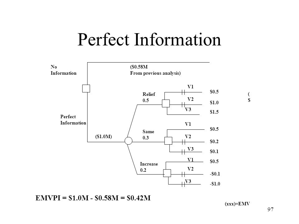 Perfect Information EMVPI = $1.0M - $0.58M = $0.42M No Information