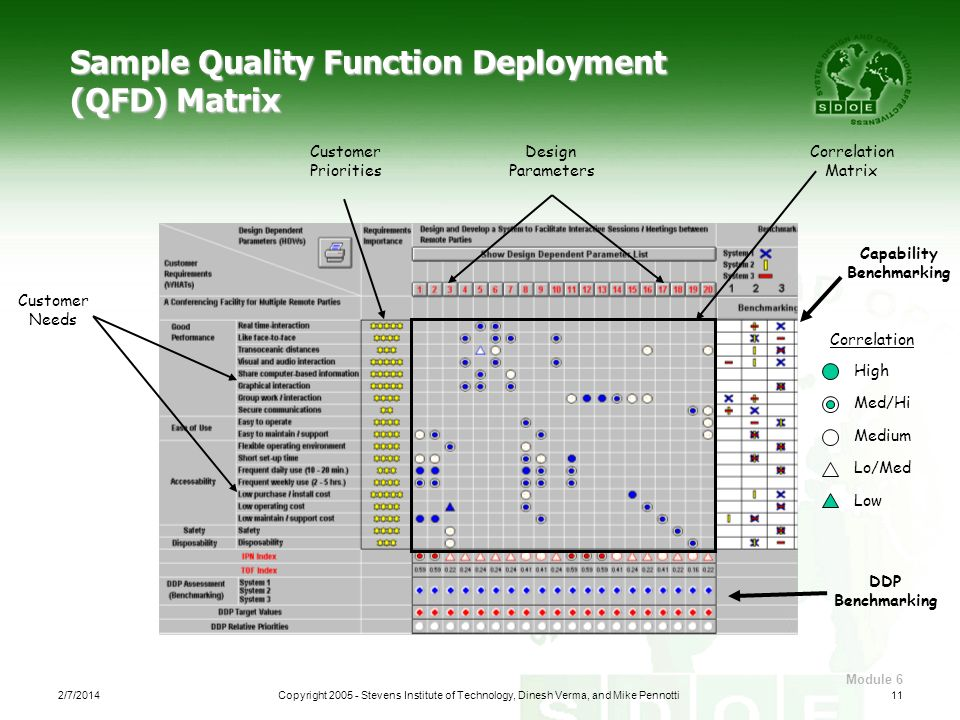 Sample Quality Function Deployment (QFD) Matrix