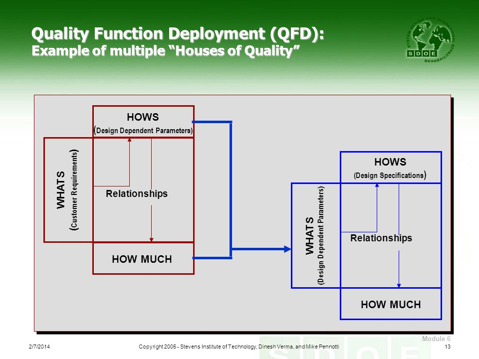 Quality Function Deployment (QFD): Example of multiple Houses of Quality