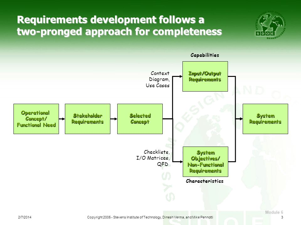 Requirements development follows a two-pronged approach for completeness