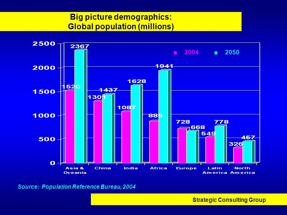 Big picture demographics: Global population (millions)
