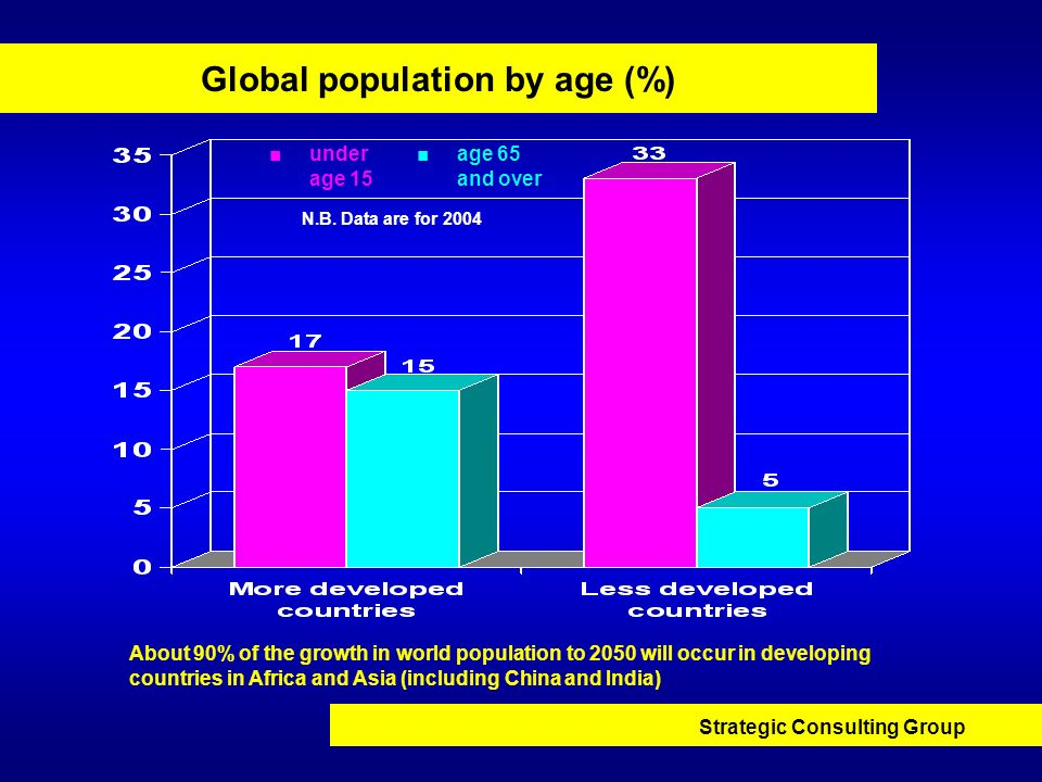 Global population by age (%)