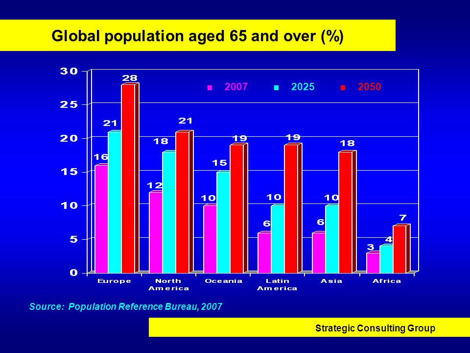 Global population aged 65 and over (%)