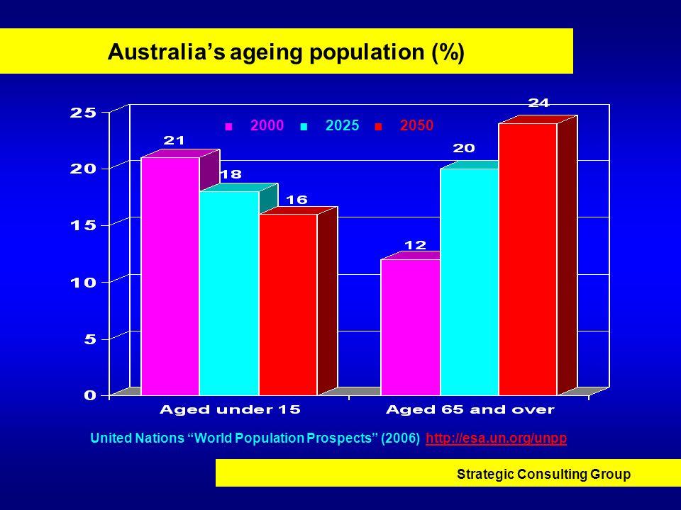 Australia's ageing population (%)