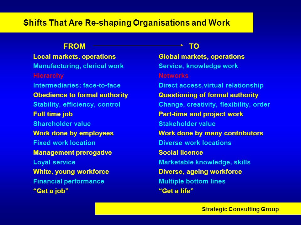 Shifts That Are Re-shaping Organisations and Work