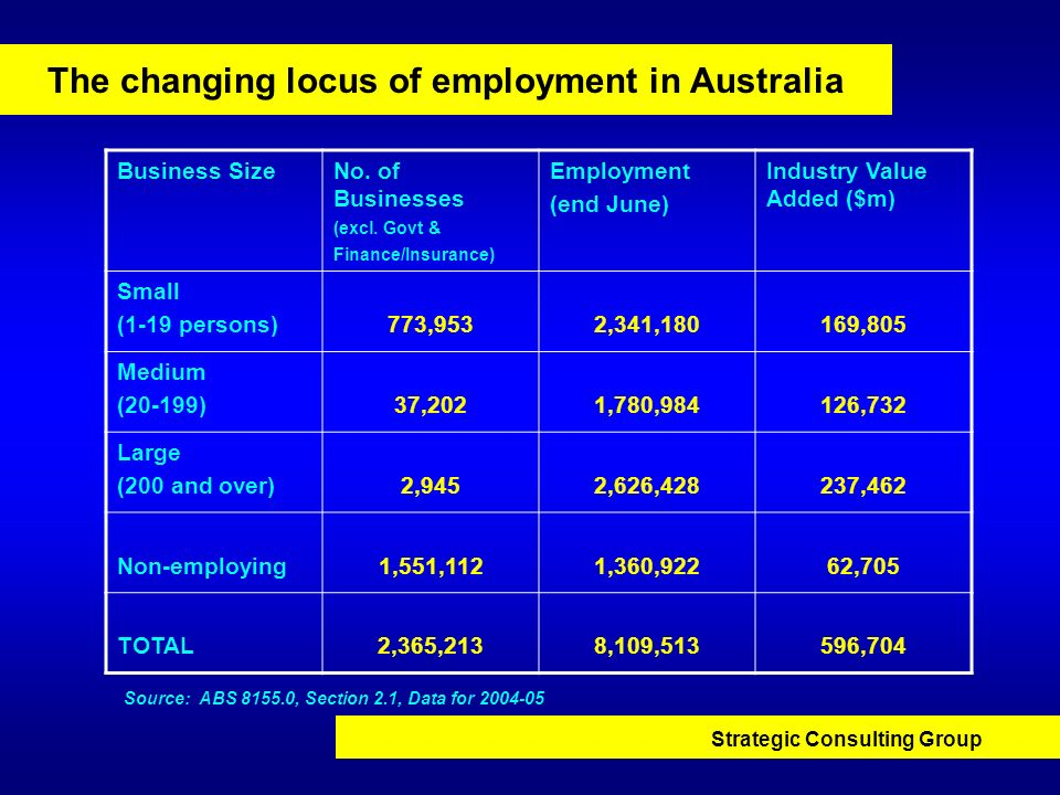 The changing locus of employment in Australia