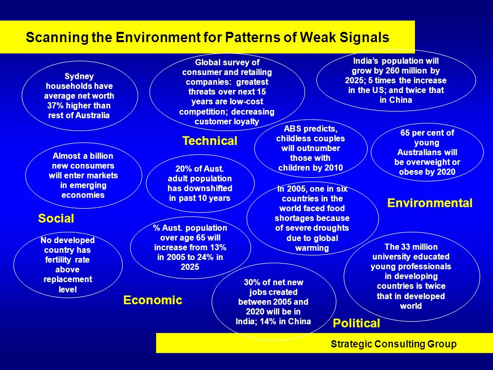 Scanning the Environment for Patterns of Weak Signals