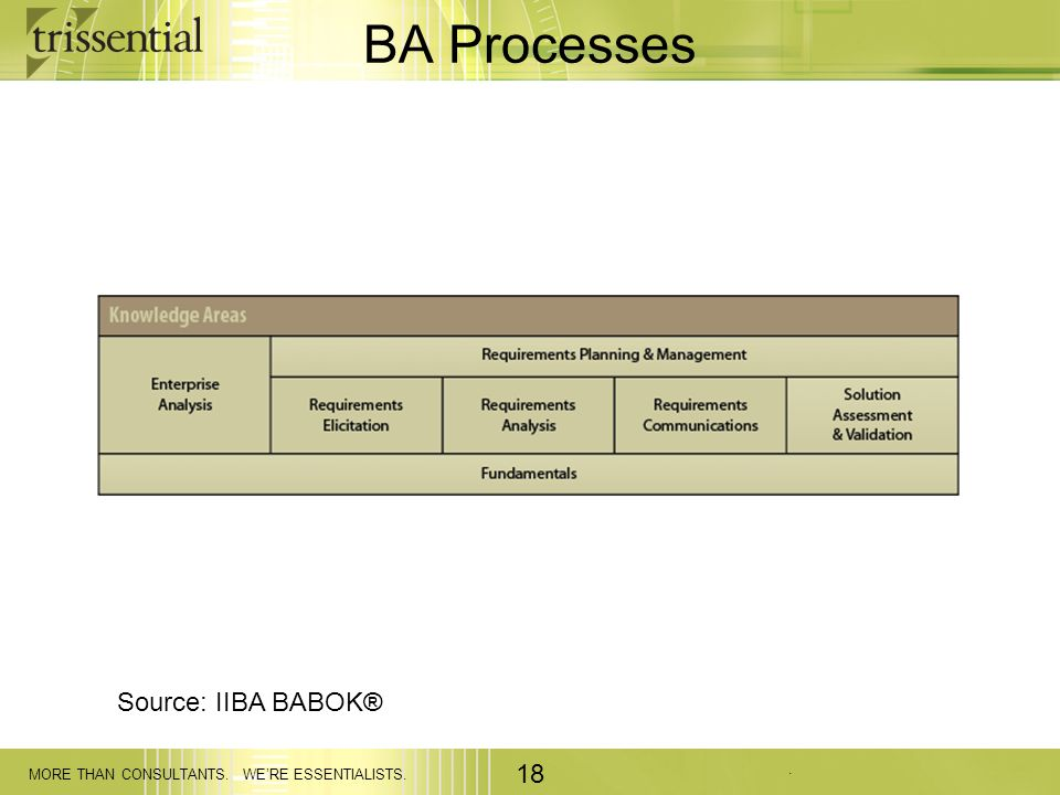 BA Processes Source: IIBA BABOK®