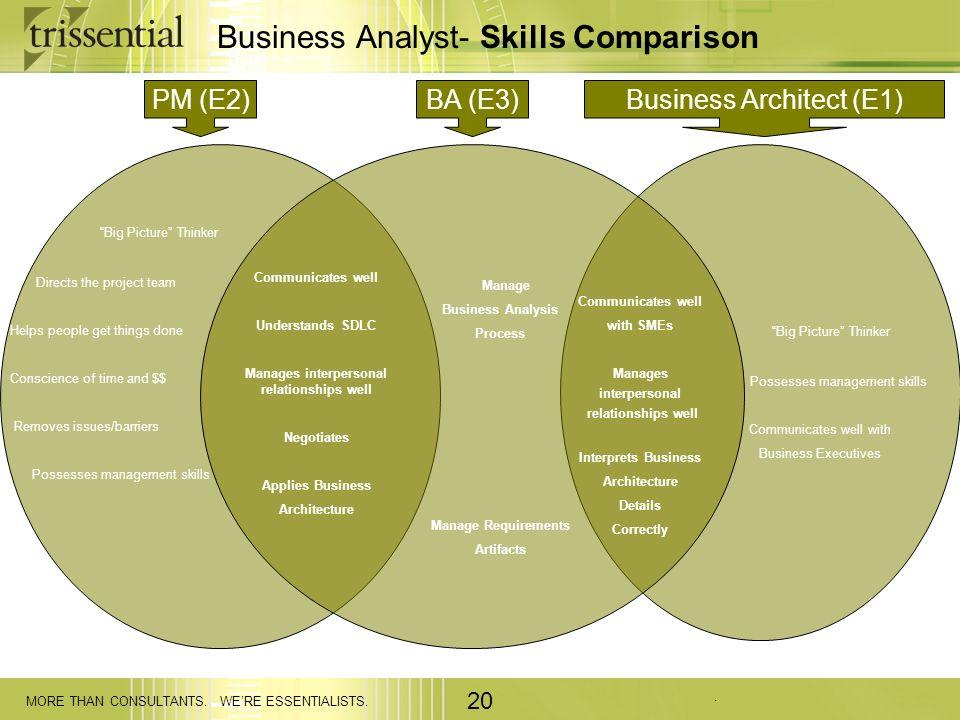 Business Analyst- Skills Comparison
