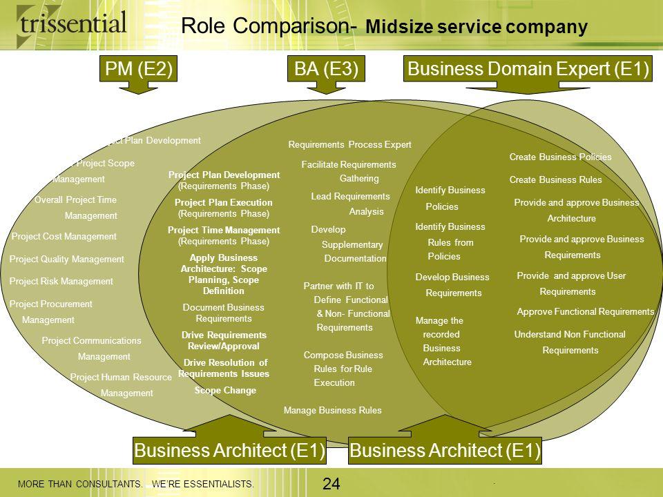 Role Comparison- Midsize service company