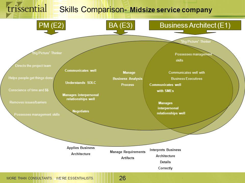 Skills Comparison- Midsize service company