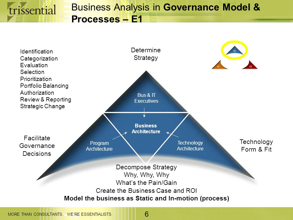 Business Analysis in Governance Model & Processes – E1