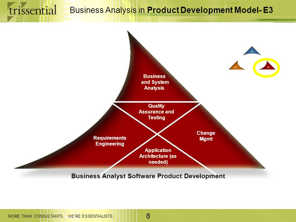 Business Analysis in Product Development Model- E3