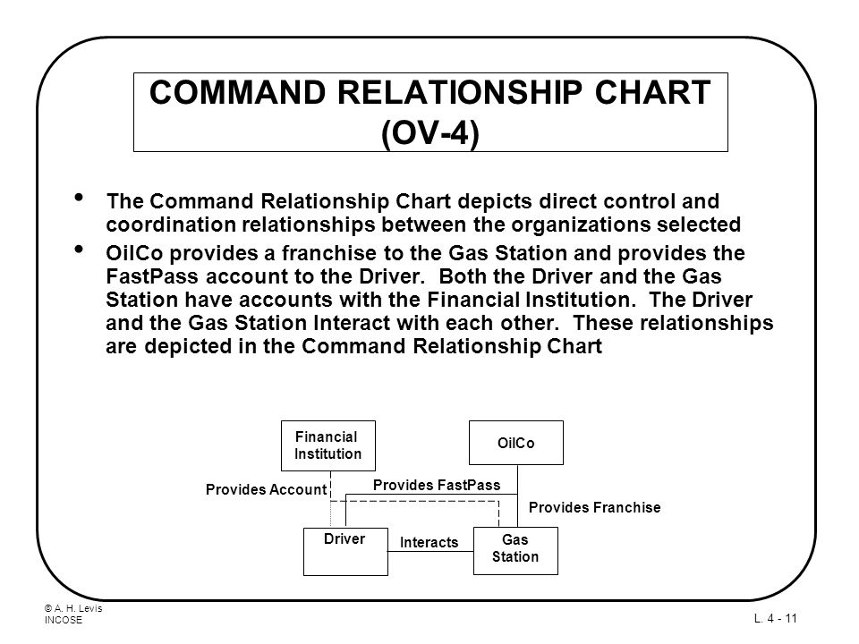 COMMAND RELATIONSHIP CHART (OV-4)