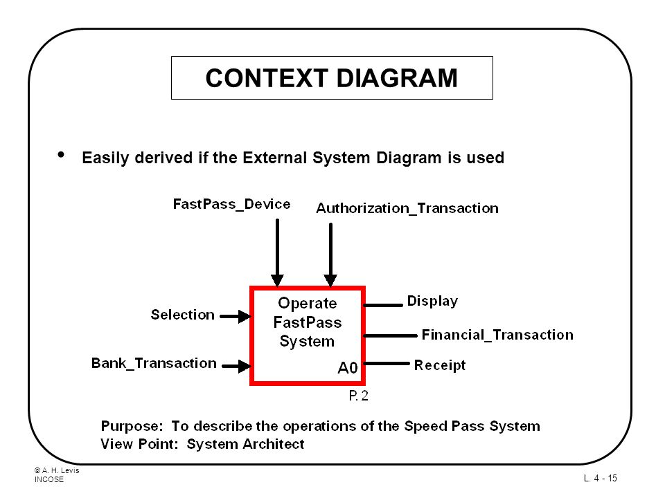 CONTEXT DIAGRAM Easily derived if the External System Diagram is used