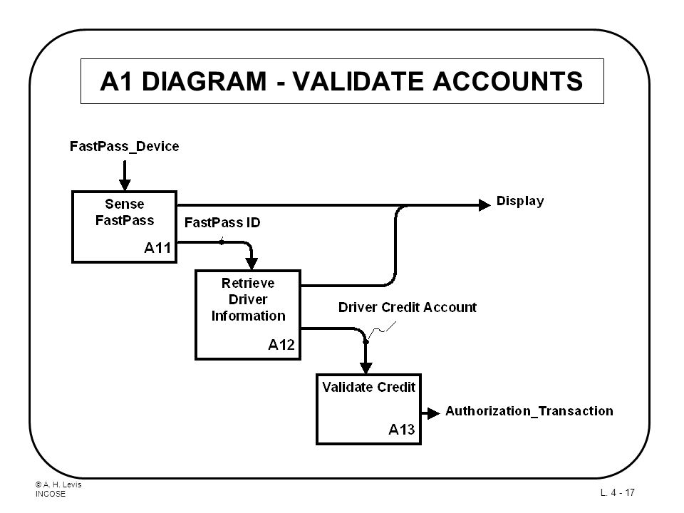 A1 DIAGRAM - VALIDATE ACCOUNTS