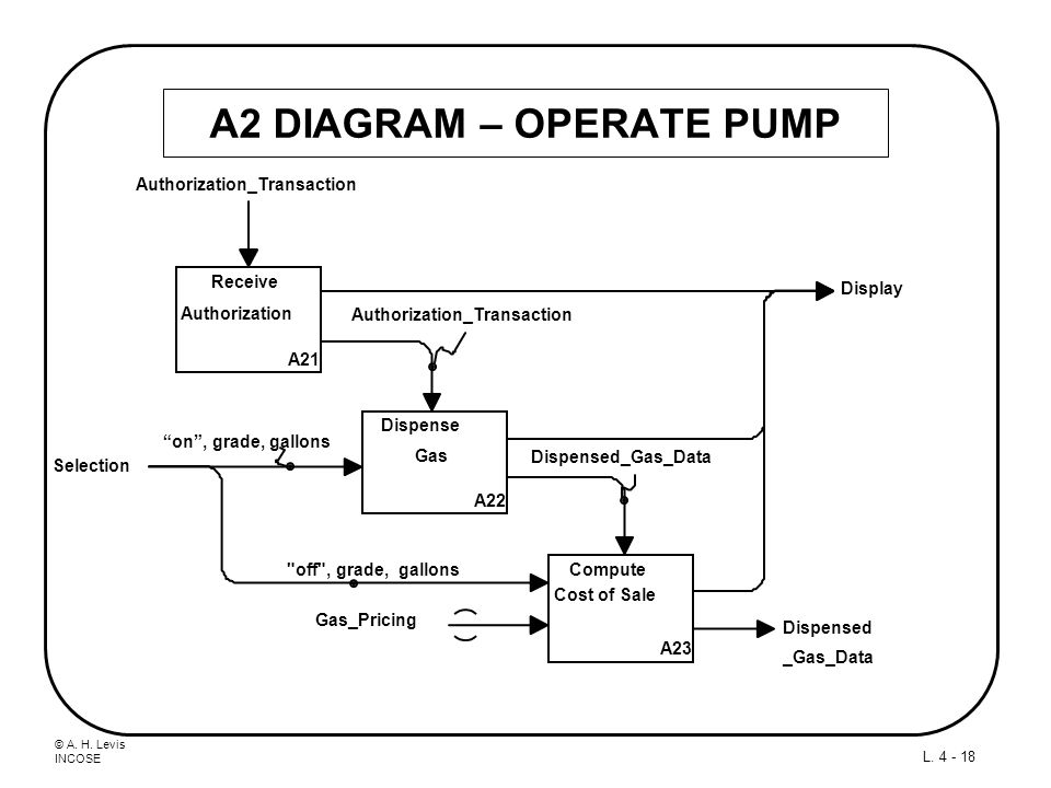 A2 DIAGRAM – OPERATE PUMP