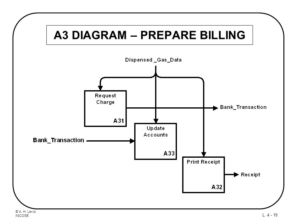 A3 DIAGRAM – PREPARE BILLING
