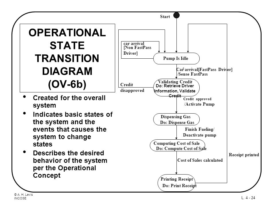 OPERATIONAL STATE TRANSITION DIAGRAM (OV-6b)