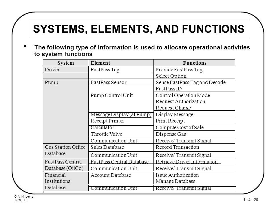 SYSTEMS, ELEMENTS, AND FUNCTIONS