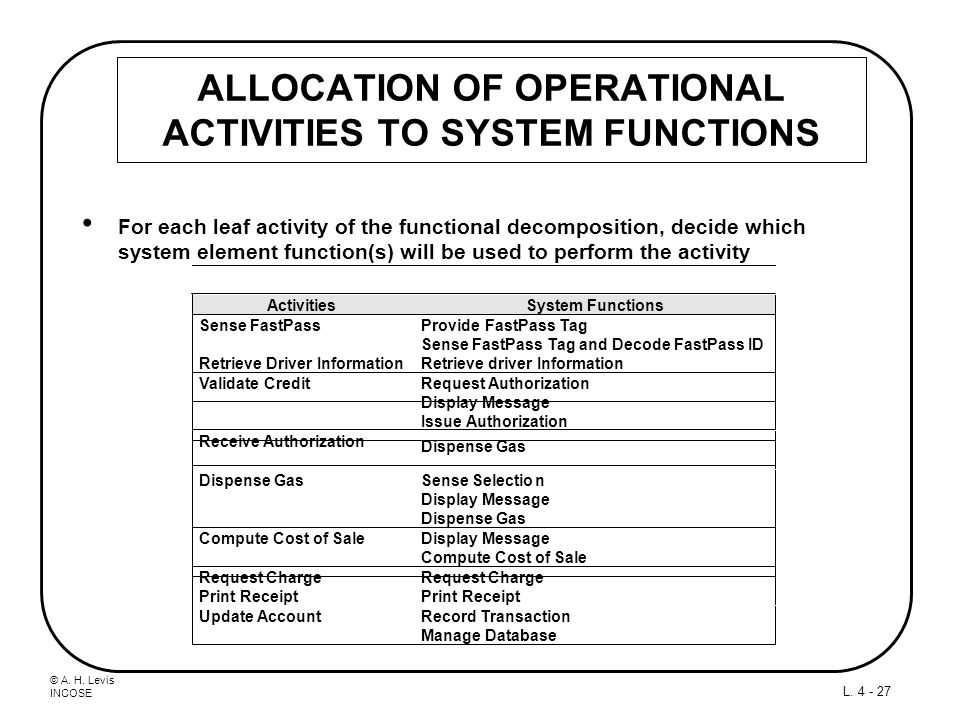 ALLOCATION OF OPERATIONAL ACTIVITIES TO SYSTEM FUNCTIONS