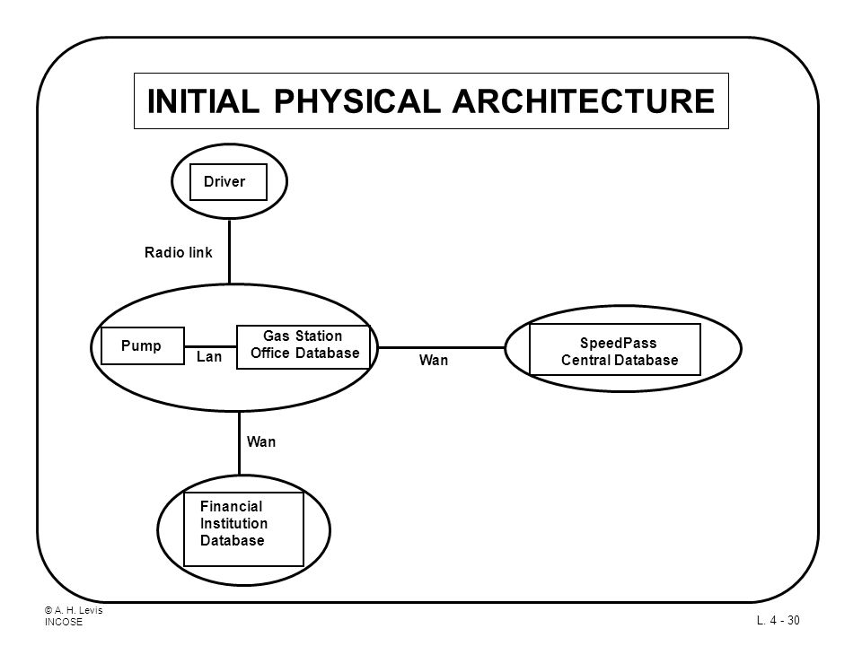 INITIAL PHYSICAL ARCHITECTURE