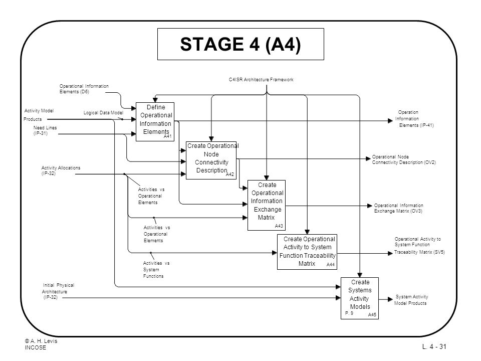 STAGE 4 (A4) Define Operational Information Elements