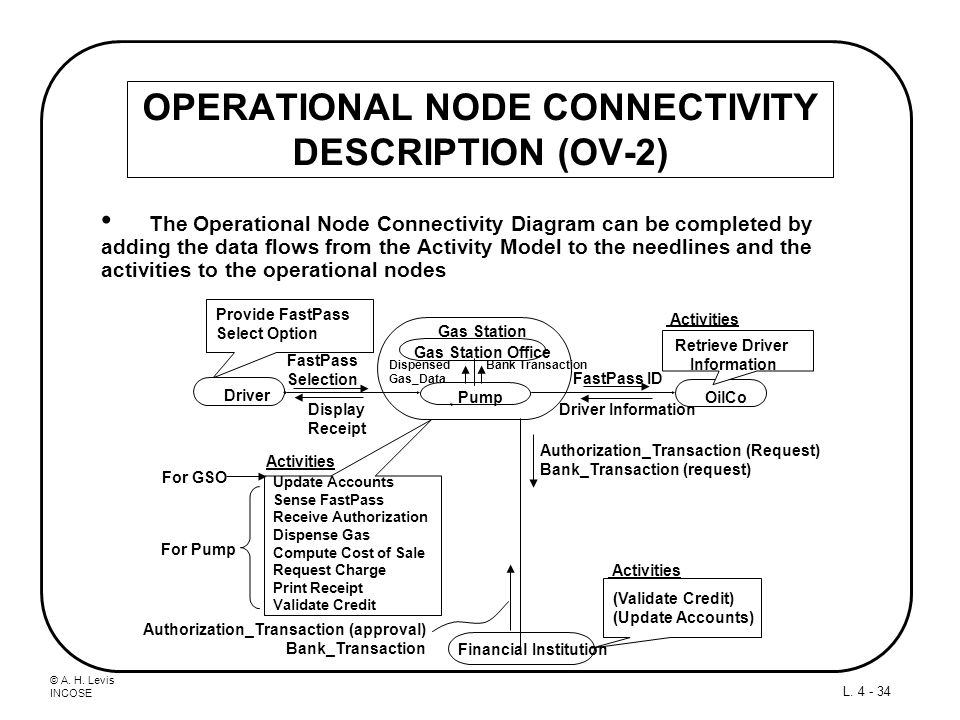 OPERATIONAL NODE CONNECTIVITY DESCRIPTION (OV-2)