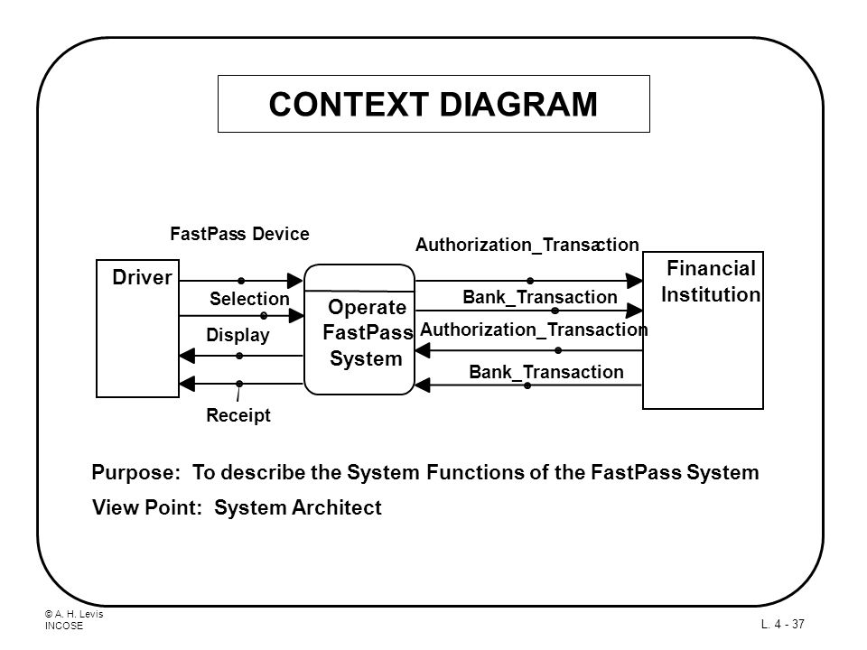 CONTEXT DIAGRAM Financial Driver Institution Operate FastPass System