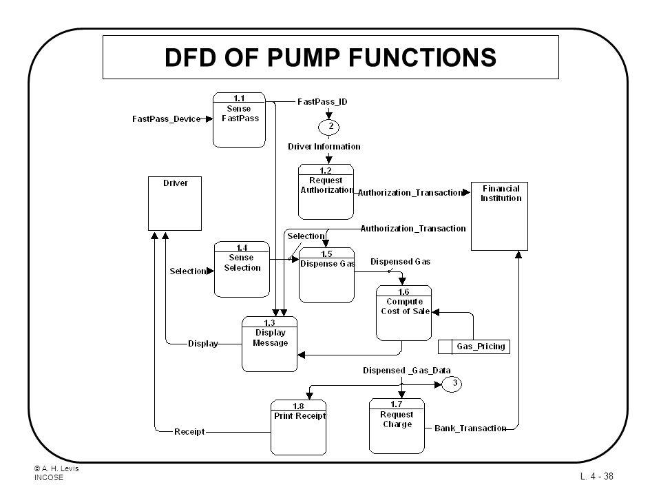 DFD OF PUMP FUNCTIONS